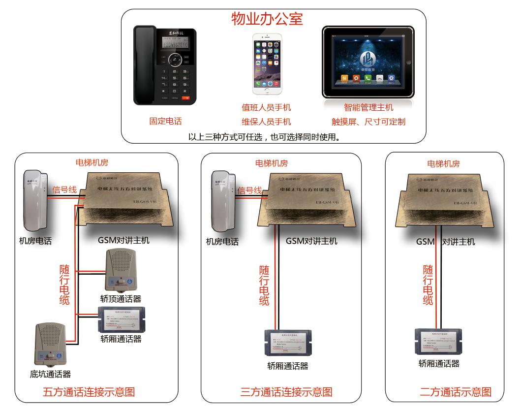 恩和科技电梯无线五方对讲呼叫系统eh-gsm型临沂日照无线五方对讲